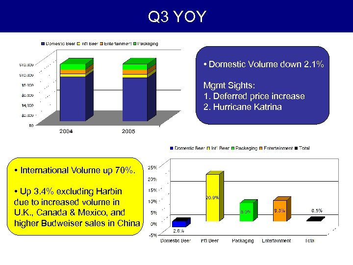 Q 3 YOY • Domestic Volume down 2. 1% Mgmt Sights: 1. Deferred price