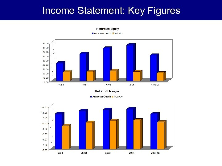 Income Statement: Key Figures