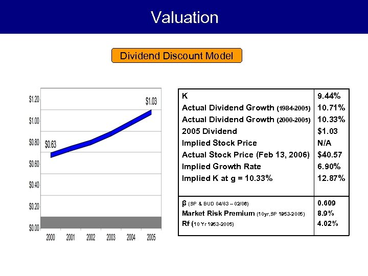Valuation Dividend Discount Model K Actual Dividend Growth (1984 -2005) Actual Dividend Growth (2000