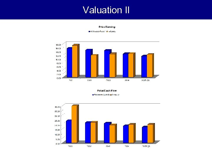 Valuation II