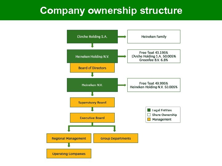 Company ownership structure