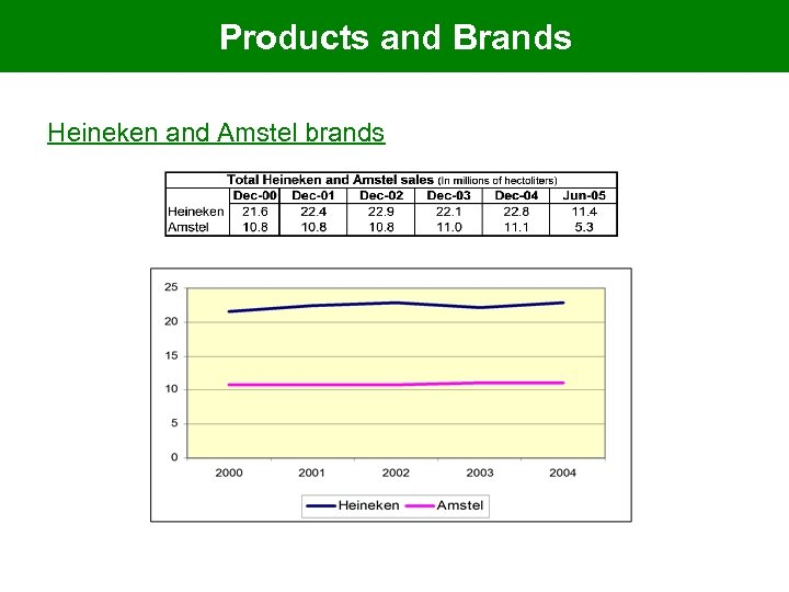 Products and Brands Heineken and Amstel brands