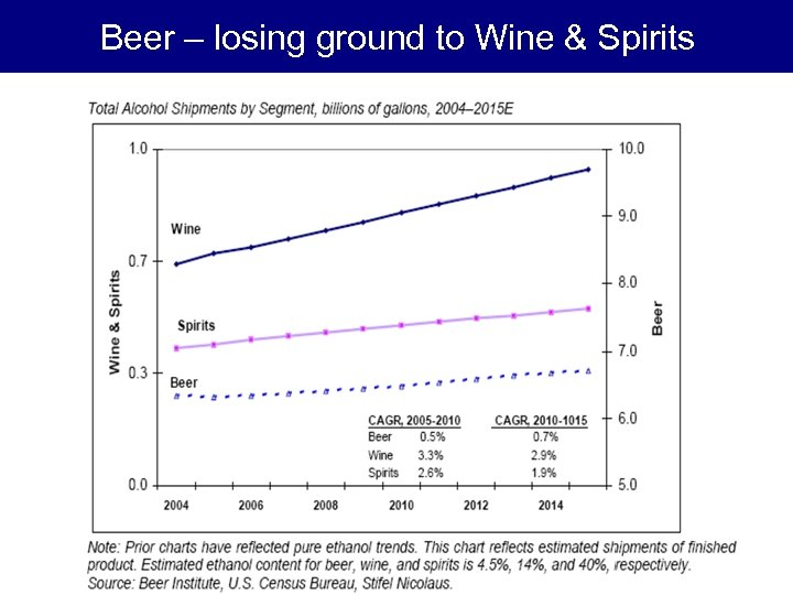 Beer – losing ground to Wine & Spirits