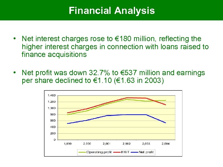 Financial Analysis • Net interest charges rose to € 180 million, reflecting the higher