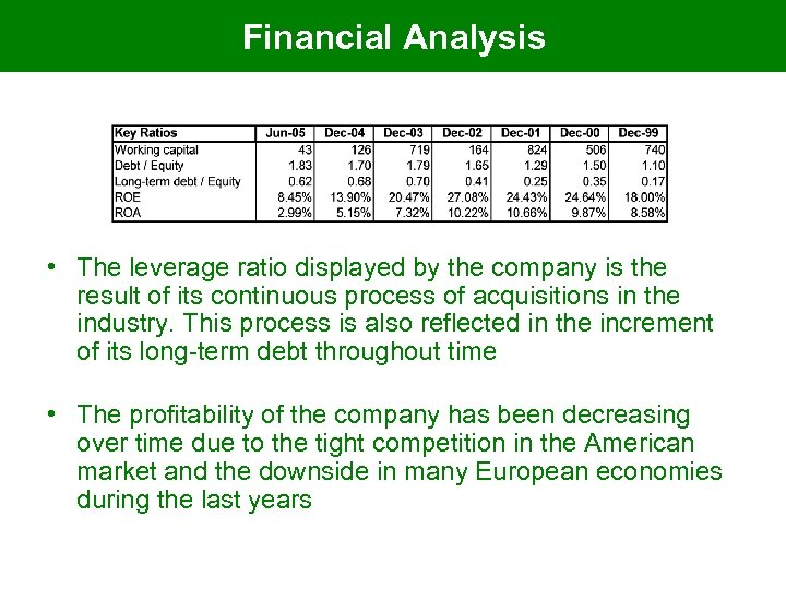 Financial Analysis • The leverage ratio displayed by the company is the result of