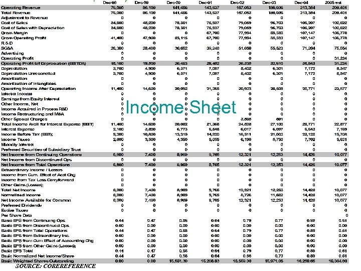 Income Sheet SOURCE: COREREFERENCE