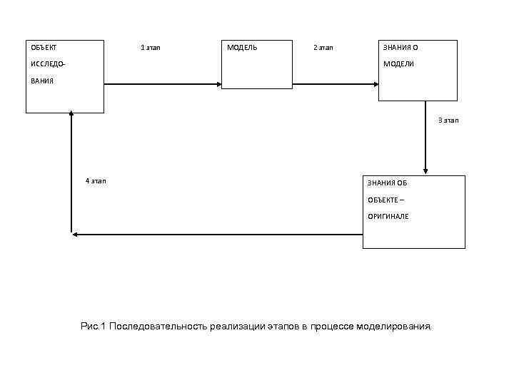 ОБЪЕКТ 1 этап МОДЕЛЬ 2 этап ЗНАНИЯ О МОДЕЛИ ИССЛЕДОВАНИЯ 3 этап 4 этап