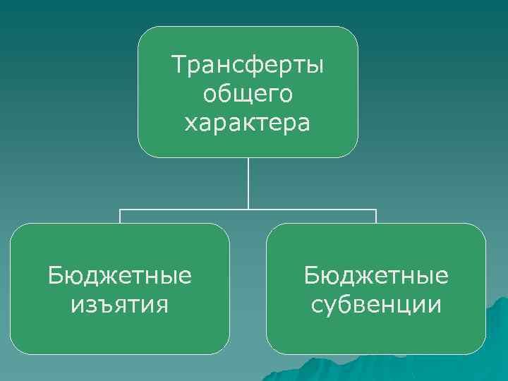 Трансферты общего характера Бюджетные изъятия Бюджетные субвенции