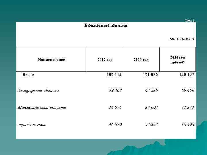 Табл. 2 Бюджетные изъятия млн. тенге Наименование Всего 2012 год 2013 год 2014 год