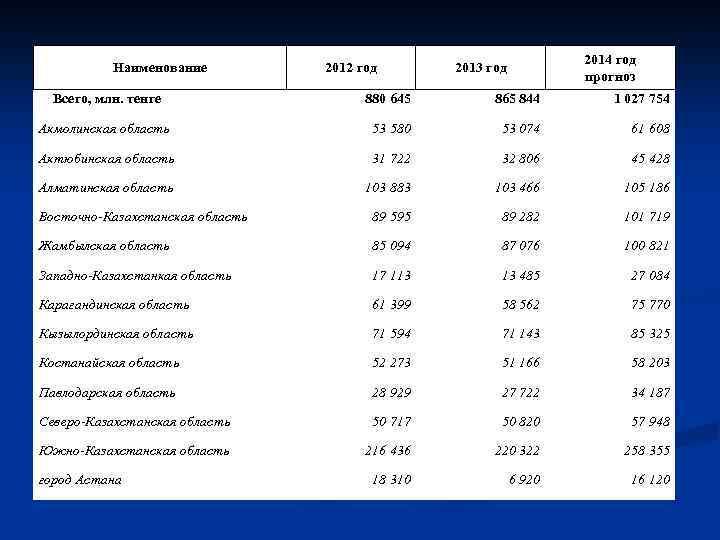 Наименование 2012 год 2014 год прогноз 2013 год Всего, млн. тенге 880 645 865