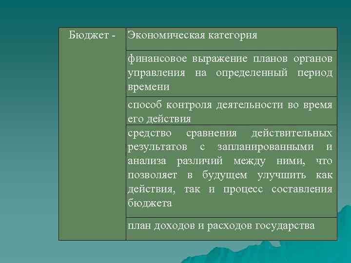 Бюджет Экономическая категория финансовое выражение планов органов управления на определенный период времени способ контроля