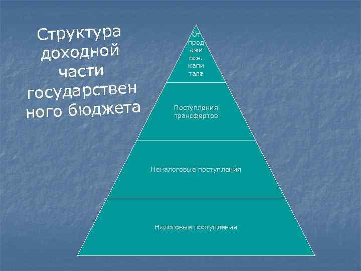 Структура доходной части государствен ного бюджета От прод ажи осн. капи тала Поступления трансфертов