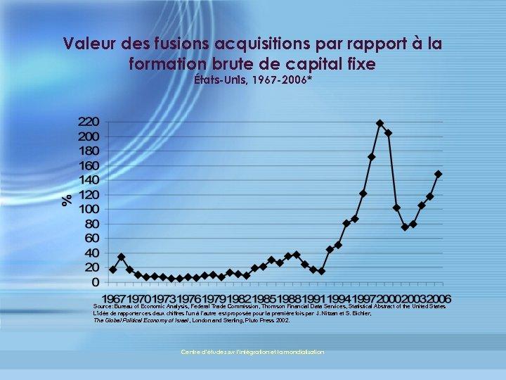 Valeur des fusions acquisitions par rapport à la formation brute de capital fixe États-Unis,