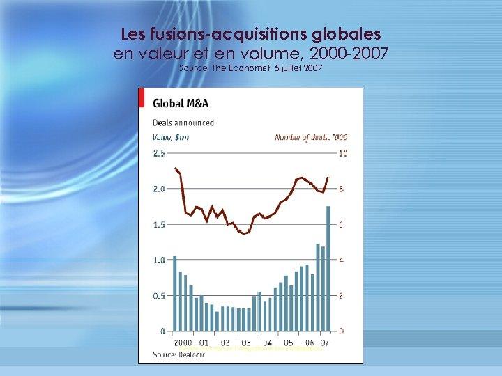 Les fusions-acquisitions globales en valeur et en volume, 2000 -2007 Source: The Economist, 5