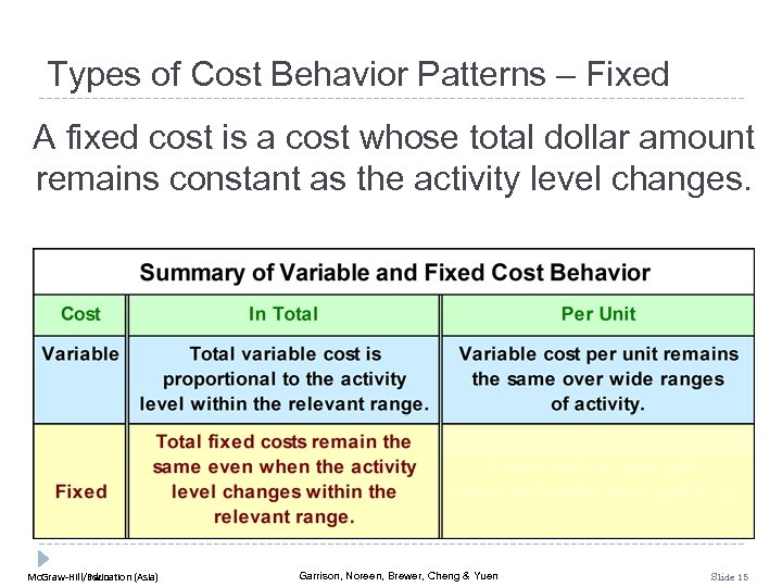 Types of Cost Behavior Patterns – Fixed A fixed cost is a cost whose