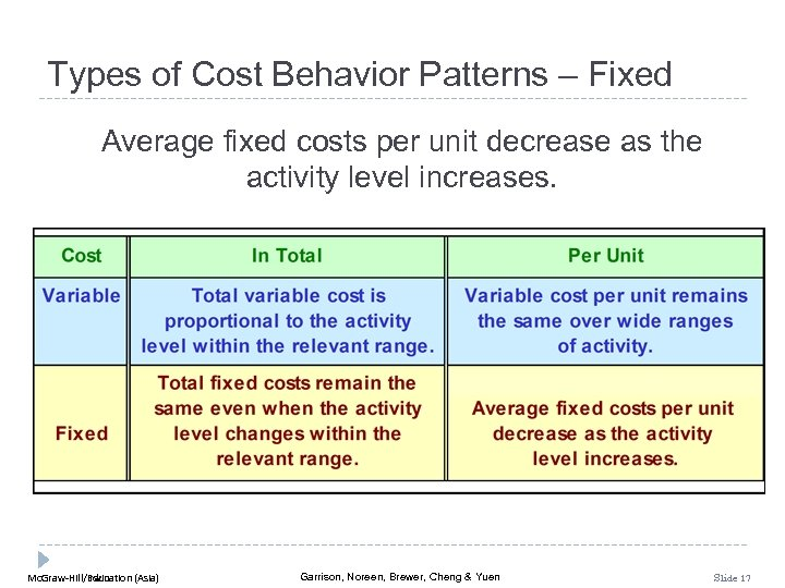 Types of Cost Behavior Patterns – Fixed Average fixed costs per unit decrease as