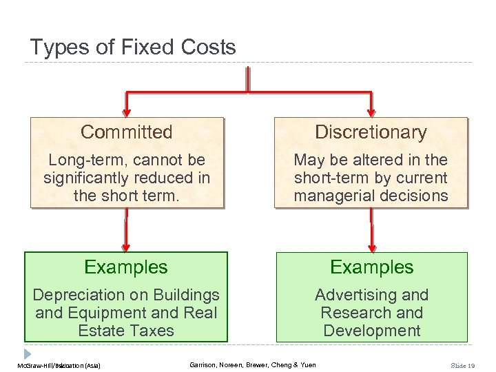 Types of Fixed Costs Committed Discretionary Long-term, cannot be significantly reduced in the short