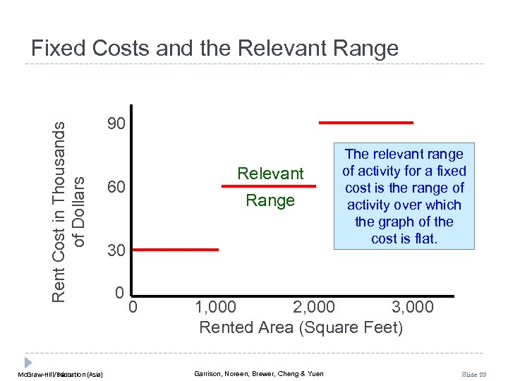 Rent Cost in Thousands of Dollars Fixed Costs and the Relevant Range Mc. Graw-Hill/Irwin