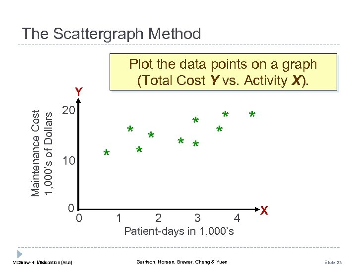The Scattergraph Method Plot the data points on a graph (Total Cost Y vs.