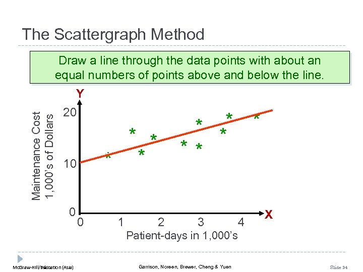 The Scattergraph Method Draw a line through the data points with about an equal