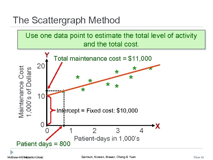 The Scattergraph Method Maintenance Cost 1, 000's of Dollars Use one data point to