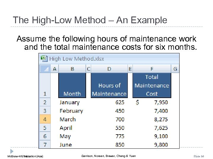 The High-Low Method – An Example Assume the following hours of maintenance work and