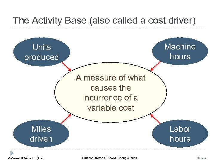 The Activity Base (also called a cost driver) Machine hours Units produced A measure