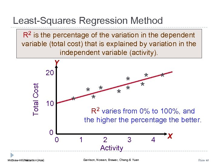 Least-Squares Regression Method Total Cost R 2 is the percentage of the variation in