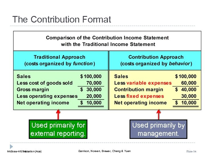 The Contribution Format Used primarily for external reporting. Mc. Graw-Hill/Irwin Mc. Graw-Hill Education (Asia)