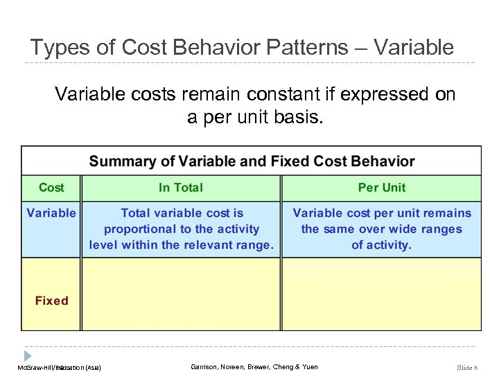 Types of Cost Behavior Patterns – Variable costs remain constant if expressed on a