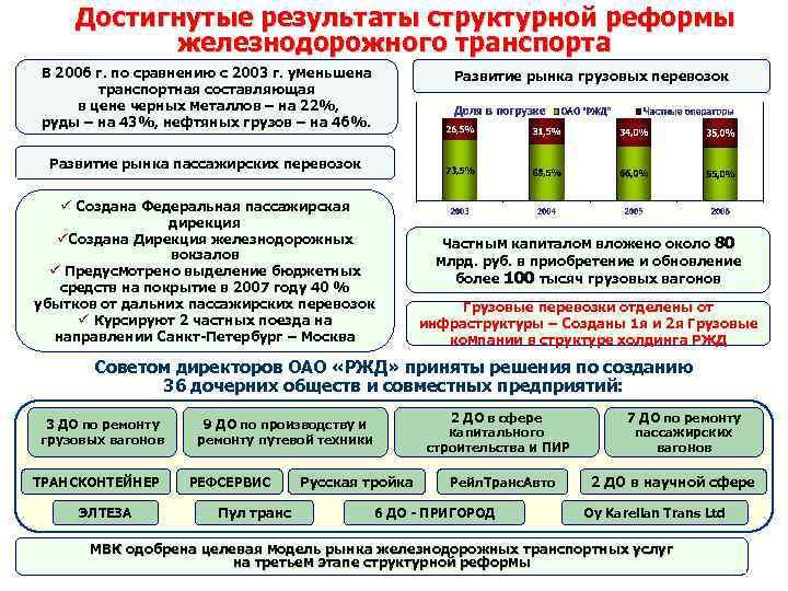 Дирекция пассажирских перевозок москва пассажирские перевозки на автобусах во владимире