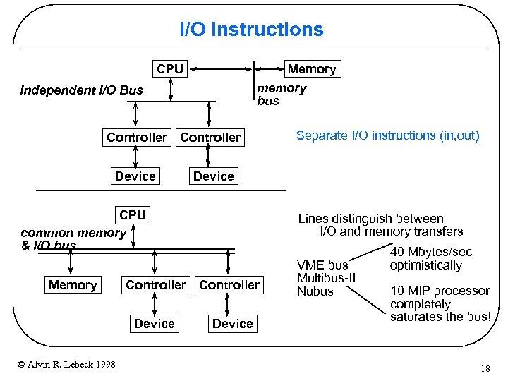 I/O Instructions CPU Memory memory bus Independent I/O Bus Controller Device Separate I/O instructions