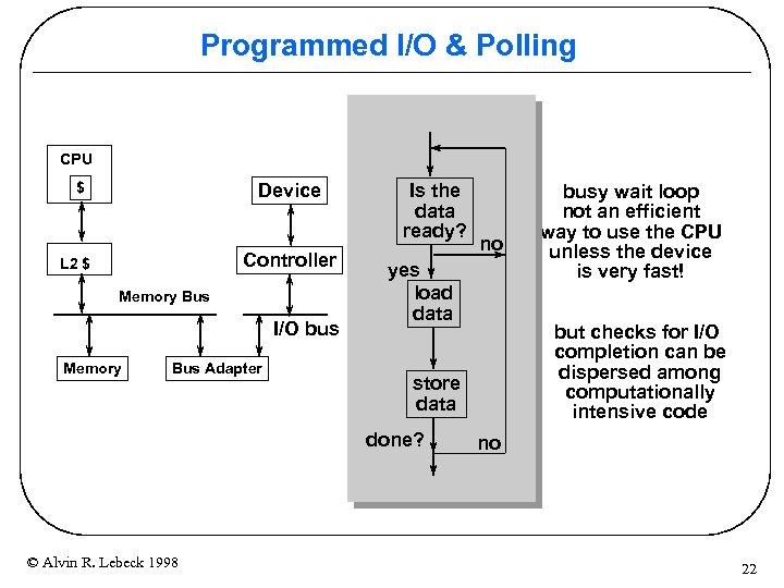 Programmed I/O & Polling CPU $ Device Controller L 2 $ Memory Bus I/O