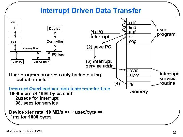 Interrupt Driven Data Transfer add sub and or nop CPU Device $ (1) I/O