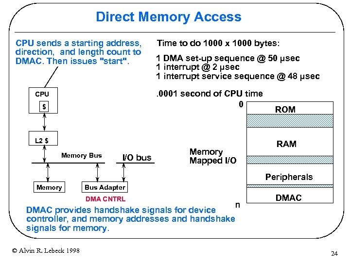 Direct Memory Access CPU sends a starting address, direction, and length count to DMAC.