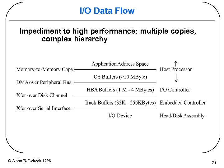 I/O Data Flow Impediment to high performance: multiple copies, complex hierarchy © Alvin R.