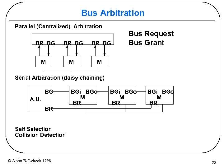 Bus Arbitration Parallel (Centralized) Arbitration BR BG M M BR BG Bus Request Bus