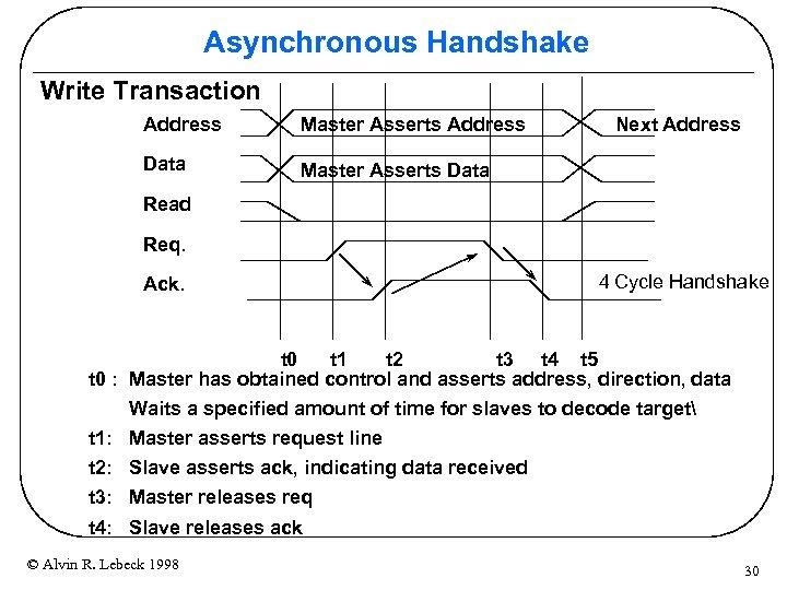 Asynchronous Handshake Write Transaction Address Master Asserts Address Data Next Address Master Asserts Data