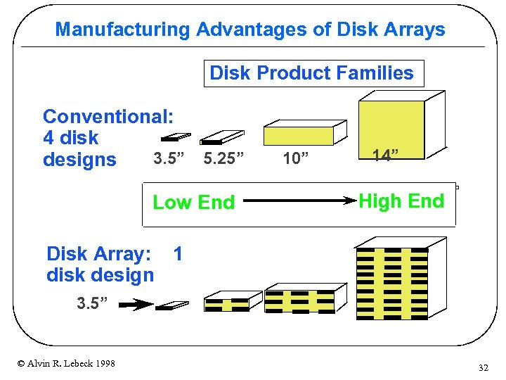 """Manufacturing Advantages of Disk Arrays Disk Product Families Conventional: 4 disk 3. 5"""" 5."""
