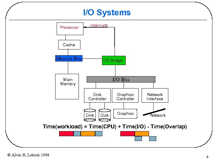 I/O Systems Processor interrupts Cache Memory Bus I/O Bridge I/O Bus Main Memory Disk