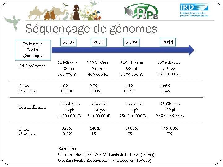 Séquençage de génomes Préhistoire De La génomique 454 Life. Science E. coli H. sapiens