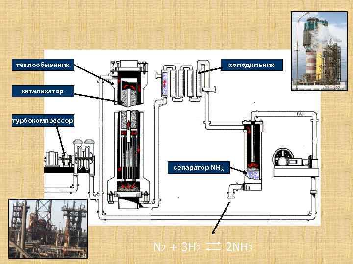 теплообменник холодильник катализатор турбокомпрессор сепаратор NH 3 N 2 + 3 H 2 2