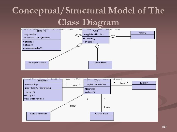 Conceptual/Structural Model of The Class Diagram 108