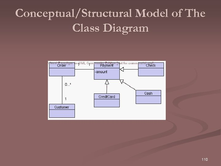 Conceptual/Structural Model of The Class Diagram 110