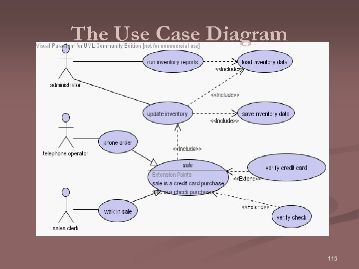 The Use Case Diagram 115