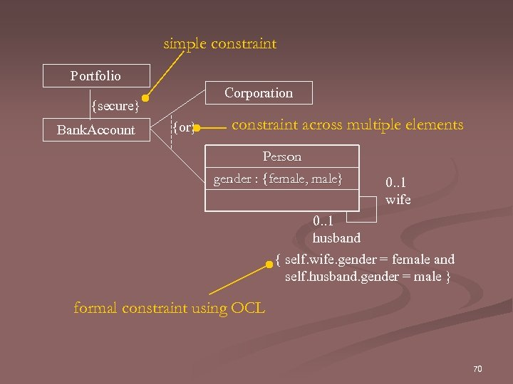 simple constraint Portfolio Corporation {secure} Bank. Account {or} constraint across multiple elements Person gender