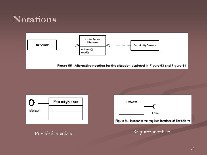 Notations Provided interface Required interface 73
