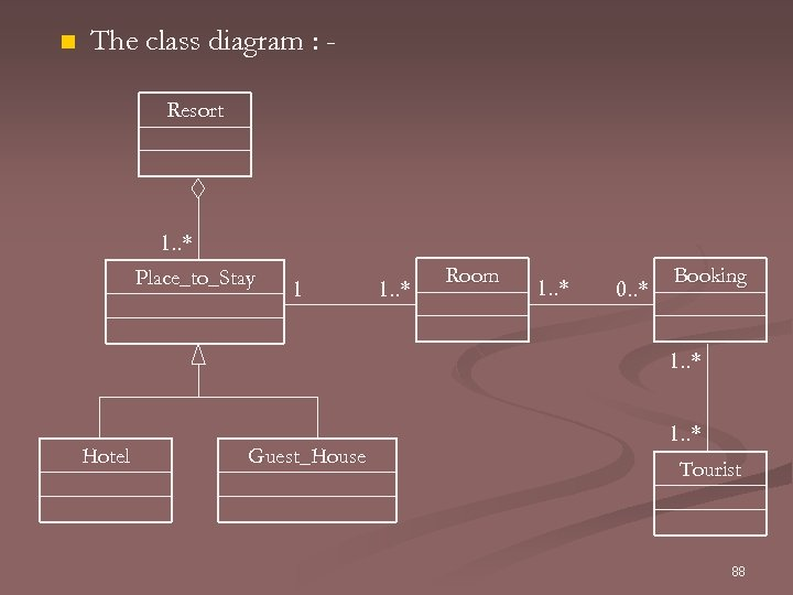 n The class diagram : Resort 1. . * Place_to_Stay 1 1. . *