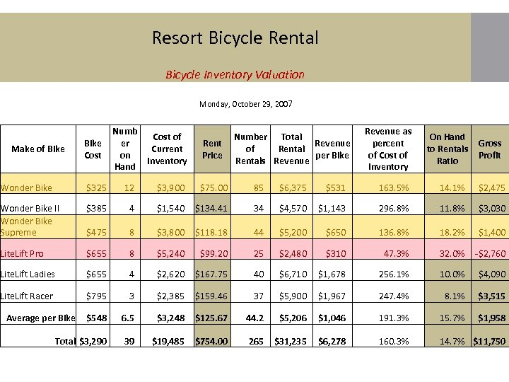 Resort Bicycle Rental Bicycle Inventory Valuation Monday, October 29, 2007 Make of Bike Cost