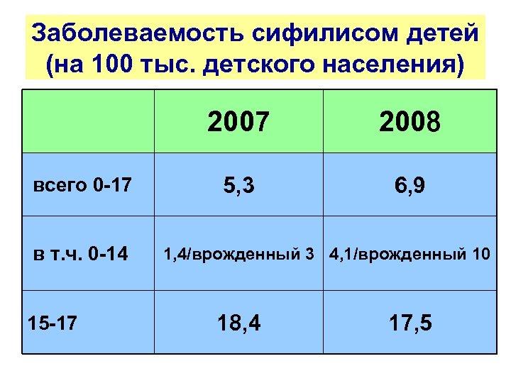 Заболеваемость сифилисом детей (на 100 тыс. детского населения) 2007 всего 0 -17 в т.